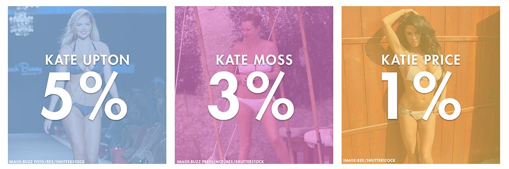 Who was the most popular Kate?